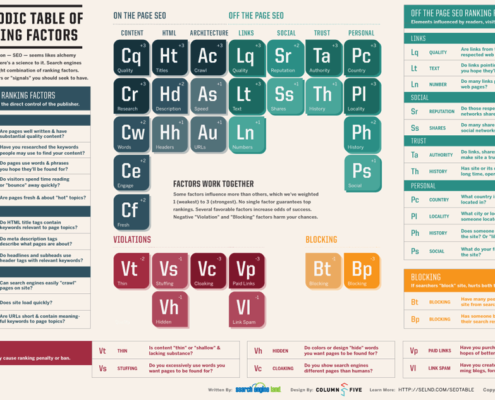 Periodic Table of SEO Ranking Factors - Remke Blog