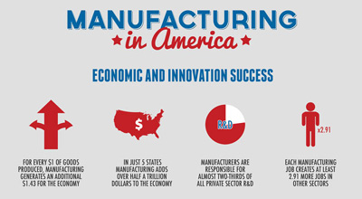 Manufacturing in America by the Numbers - Remke
