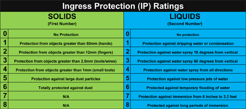 IP Rated Electrical Connectors - Remke Blog