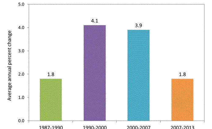 Mfg Productivity 1987-2013 - Remke Blog