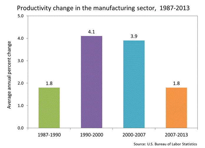 Mfg Productivity 1987-2013