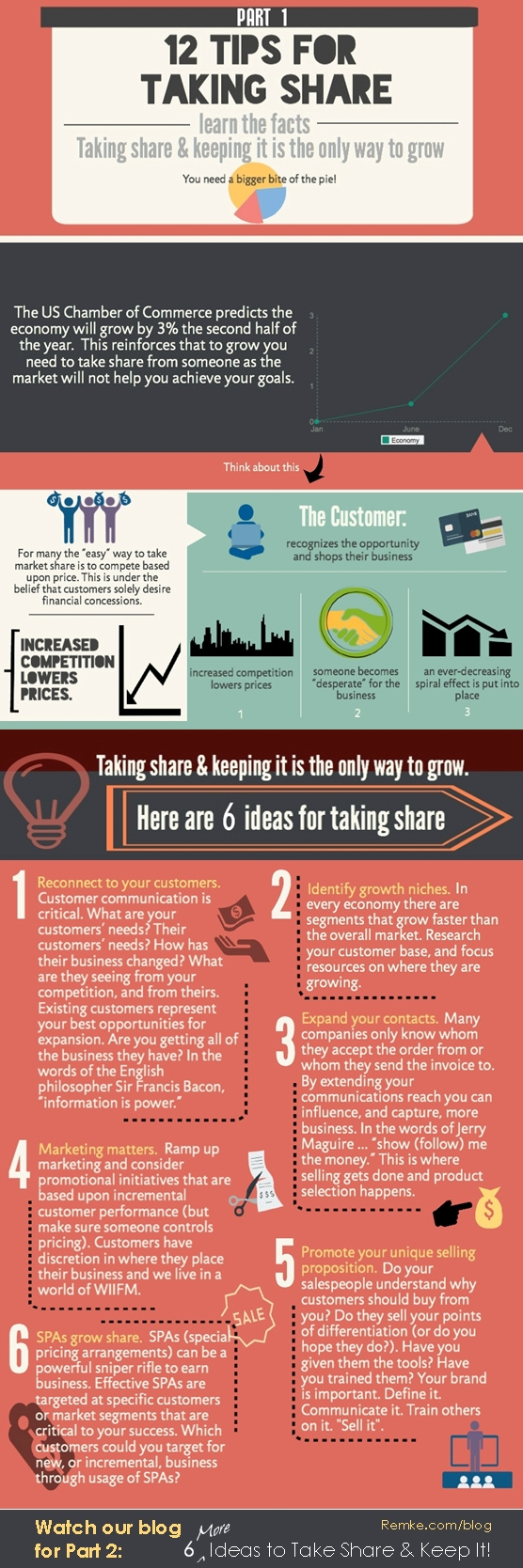 Taking Market Share Infographic. With the economy growing slowly, the best way to grow your business is by taking market share away from the competition - Remke.com/blog