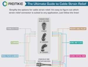 Ultimate Guide to Cable Strain Relief - Remke.com