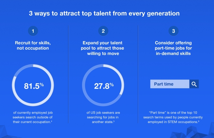 Hiring Different Generations by Indeed