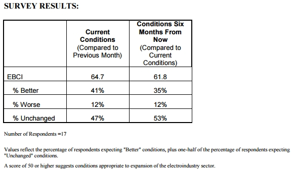 NEMA Electroindustry Business Conditions Index EBCI Chart March 2016 - Remke Blog