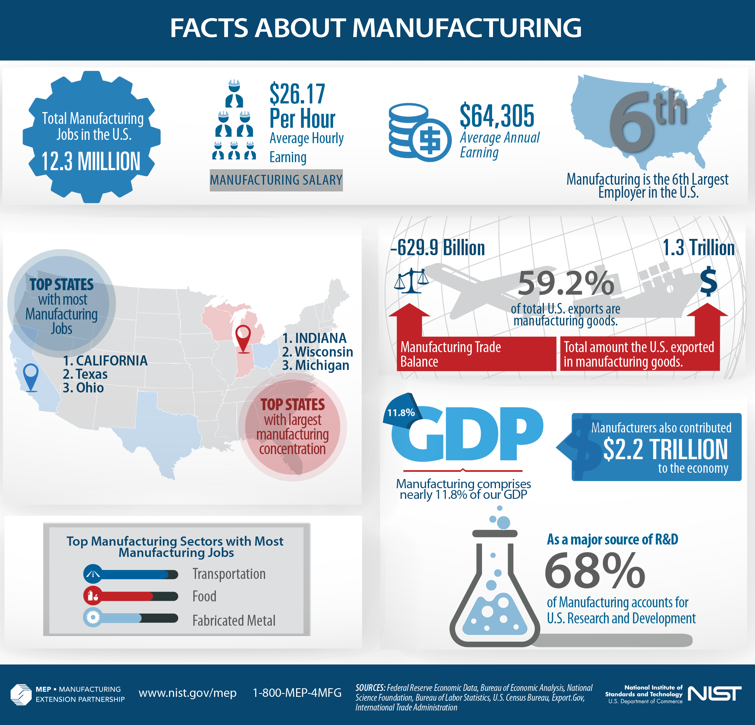 Manufacturing facts - an infographic from Manufacturing Innovation Blog, republished on the Remke Blog